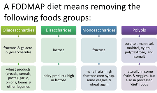 mayo clinic fodmap diet